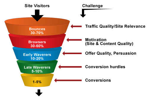 Conversion Strategies in Turning Prospects to Customers