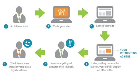 Understanding Conversion Strategies in Turning Prospects to Customers