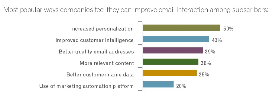 The Effectiveness and ROI of Email Marketing